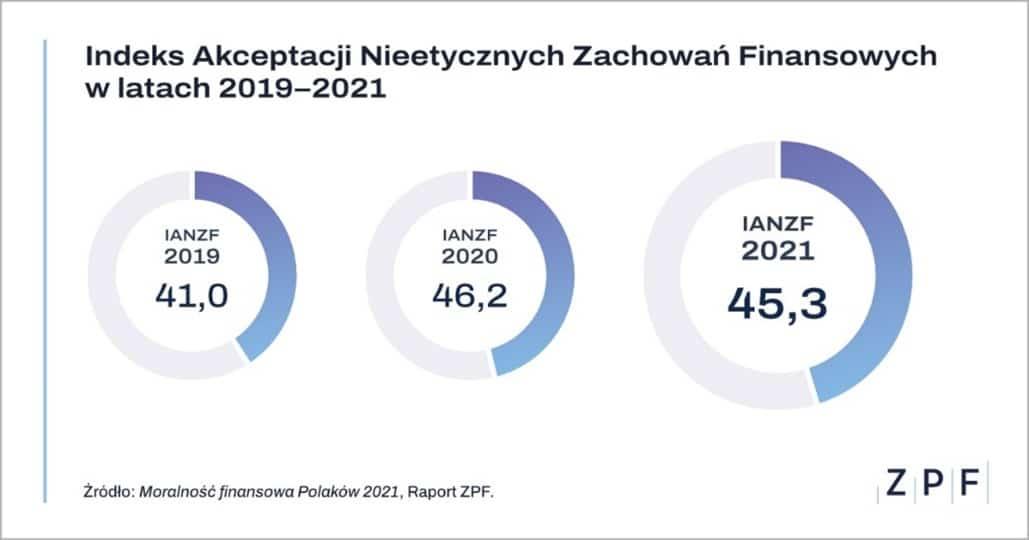 moralność finansowa polaków 2021