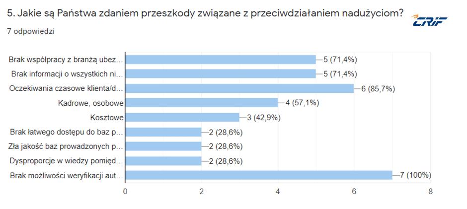 przeszkody_leasingi_2021