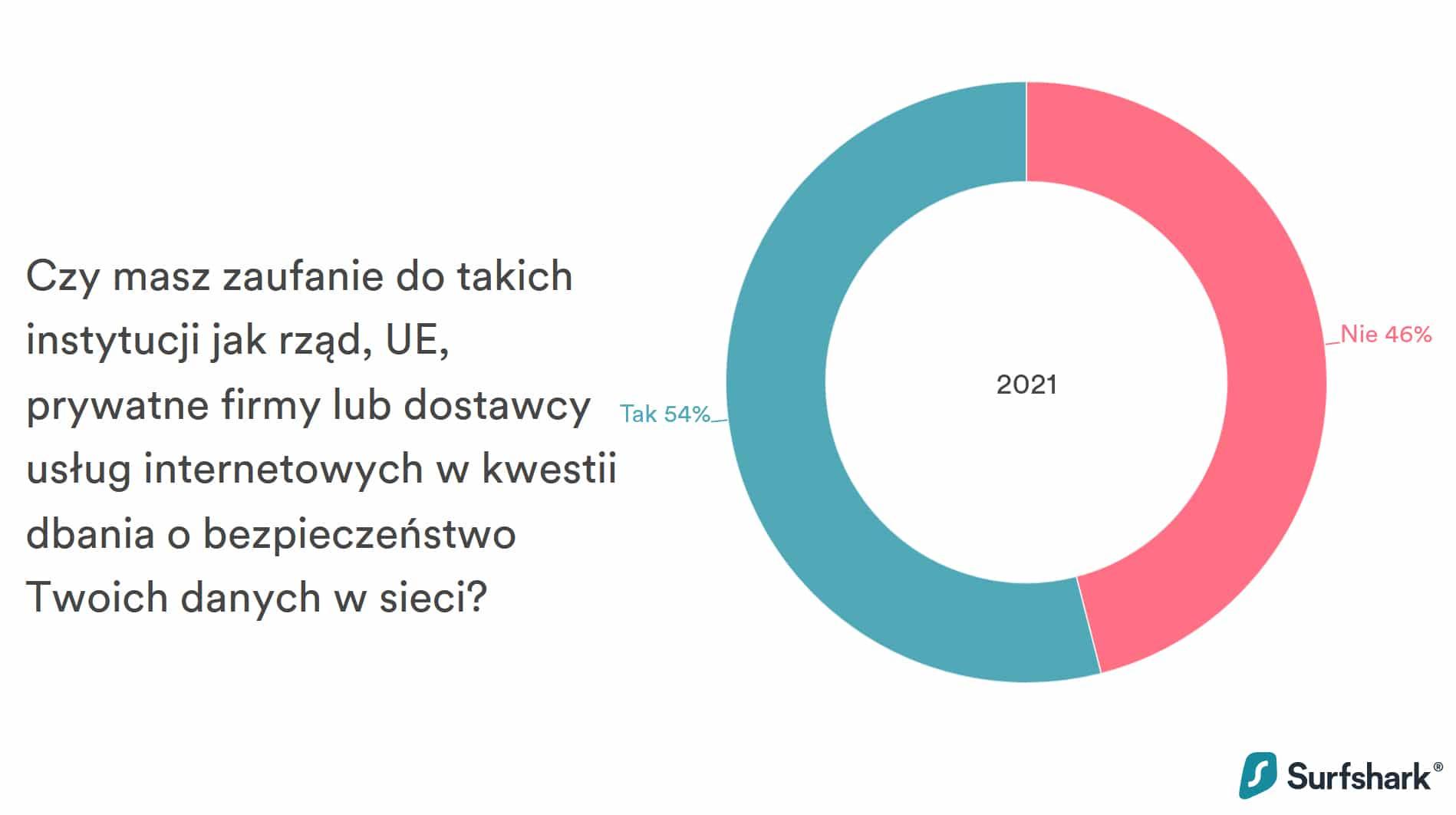 wykres-1-zaufanie-Polakow