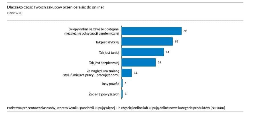 77% internautów kupuje online 3