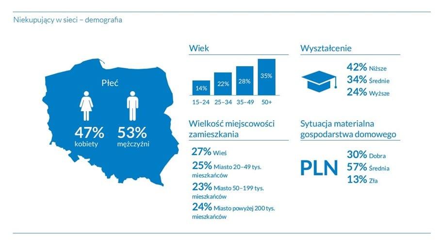77% internautów kupuje online 4