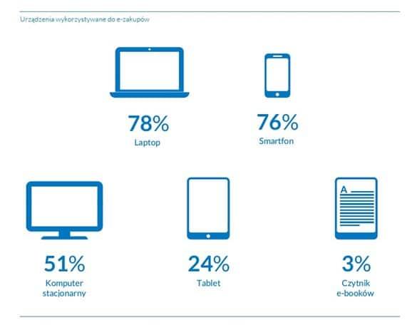 77% internautów kupuje online 5