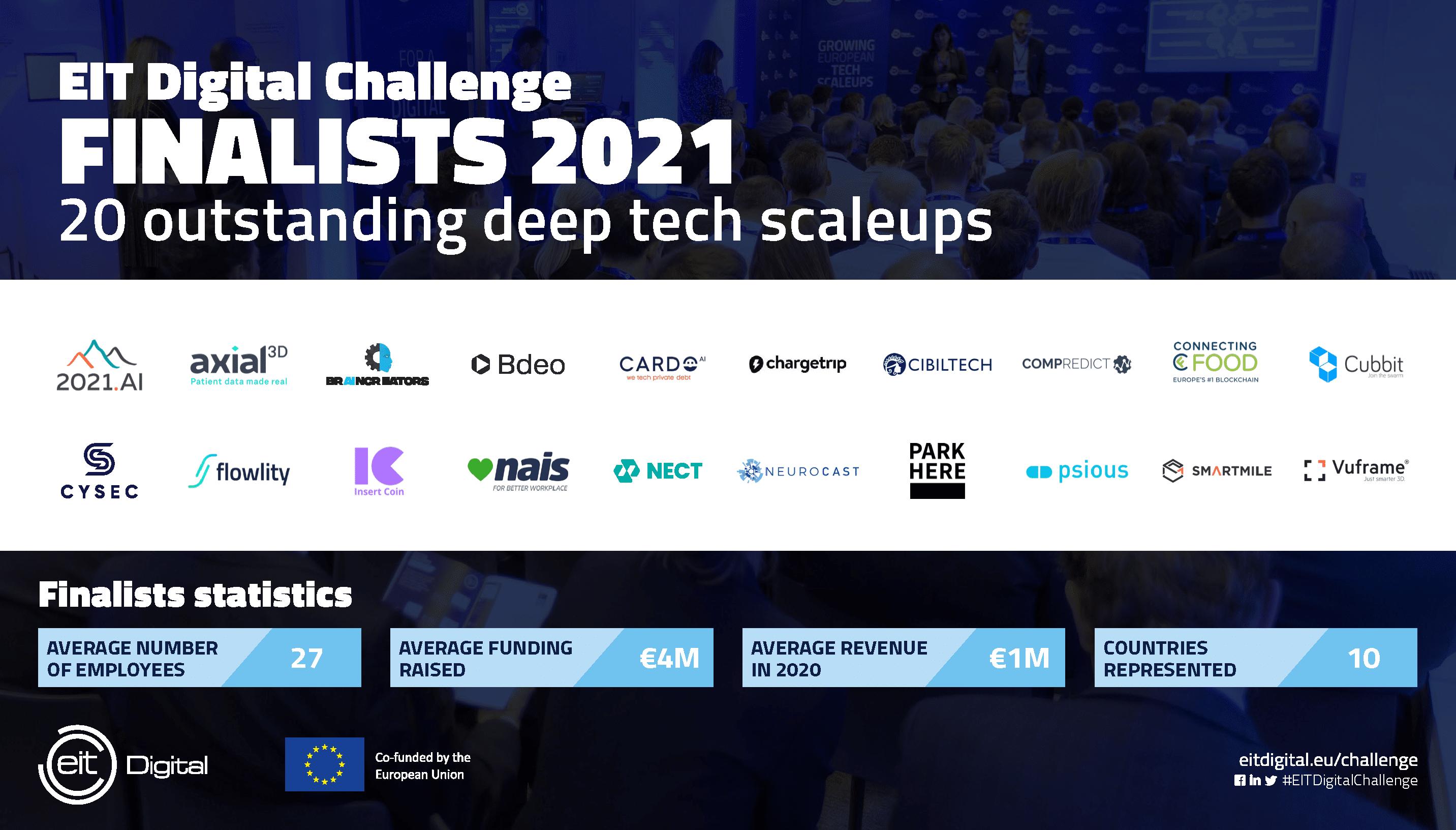 Finaliści EIT Digital Challenge