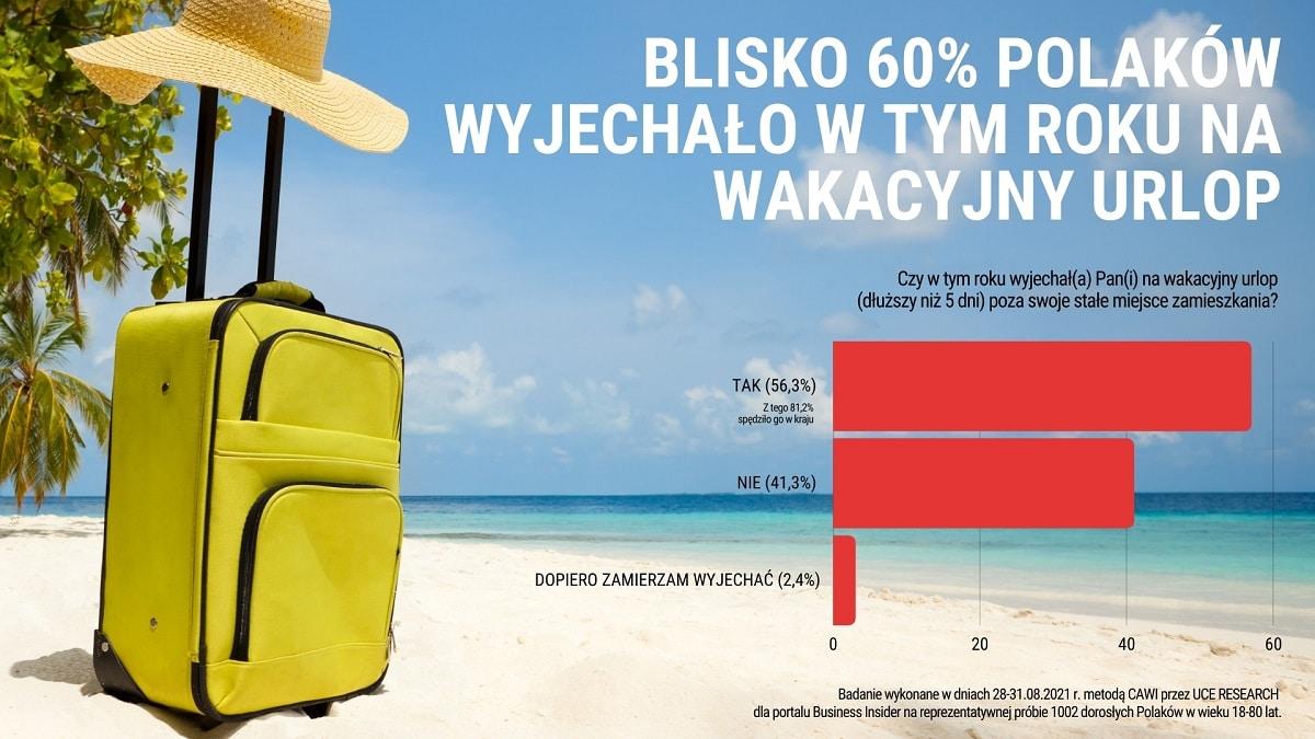 [INFOGRAFIKA] Blisko 60% Polaków wyjechało w tym roku na wakacyjny urlop