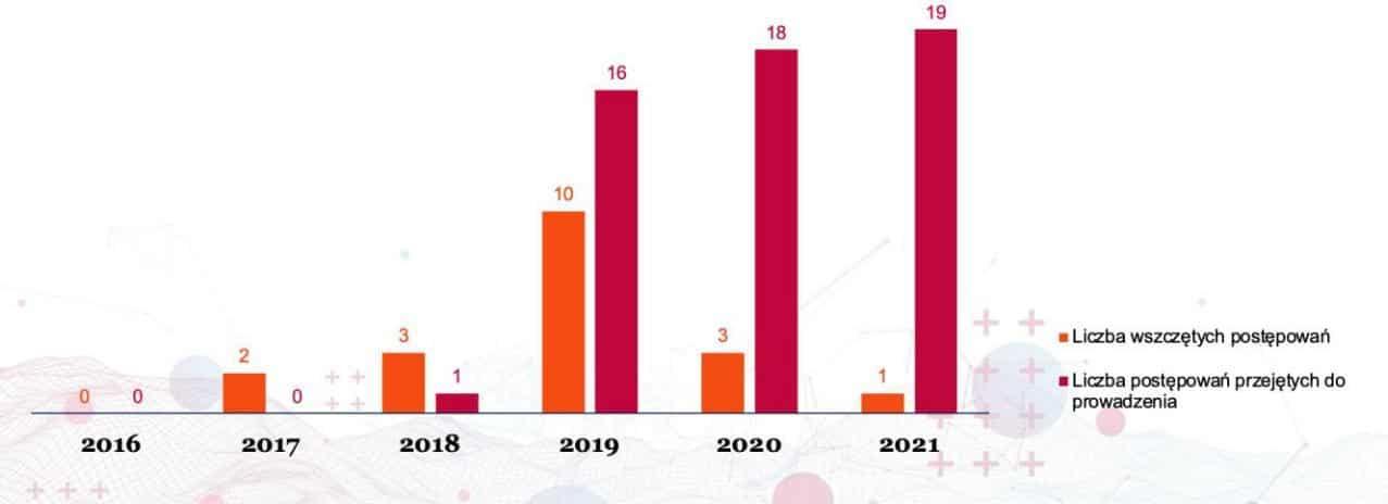 Liczba postępowań klauzulowych w latach 2016-2021