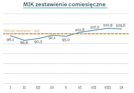 Miesięczny Indeks Koniunktury 9 – 2021