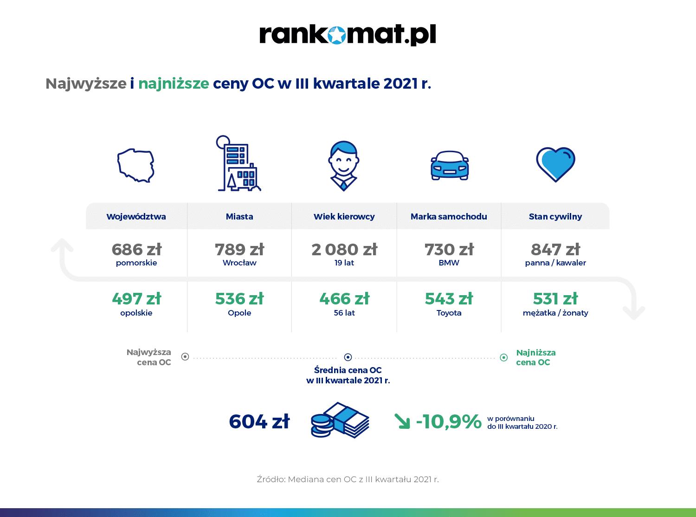 Najwyższe i najniższe ceny OC w III kwartale 2021 r_