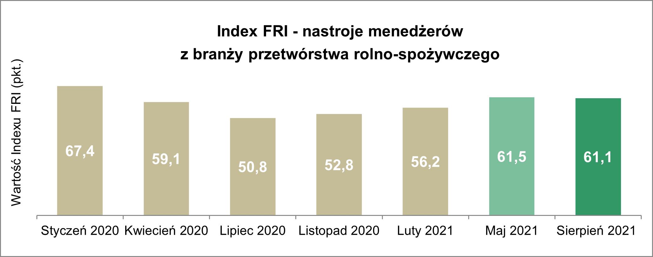 Nastroje menedżerów branży spożywczej przestały się poprawiać sierpniowy Index FRI