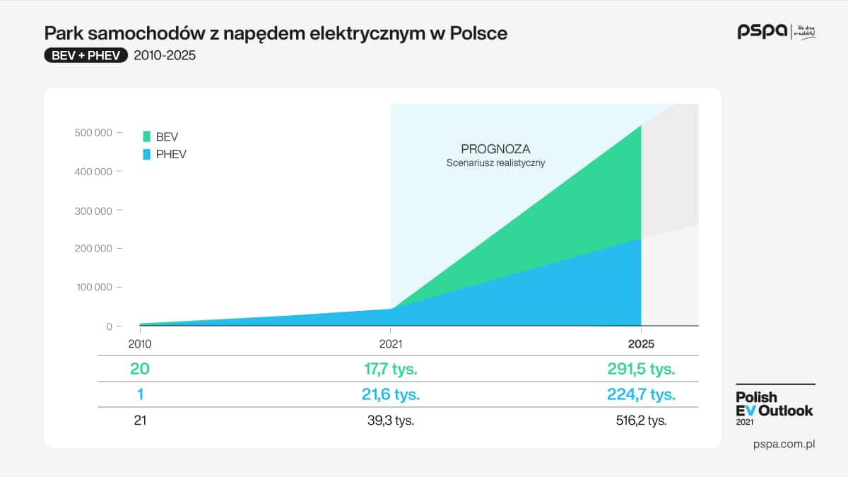Polish_EV_Outlook_2021_wyd_I_komunikat_grafika_02