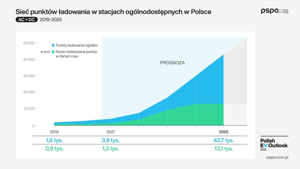 Ponad 150 tys publicznych i niepublicznych punktów ładowania do 2025 r