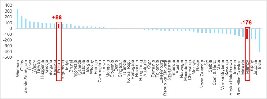 Postęp cyfryzacji w latach 2018-2020