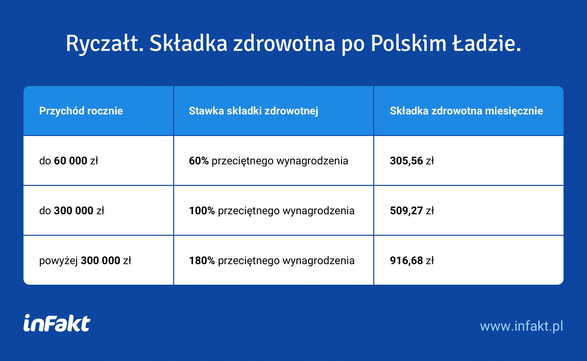 Składka zdrowotna po Polskim Ładzie – ryczałt