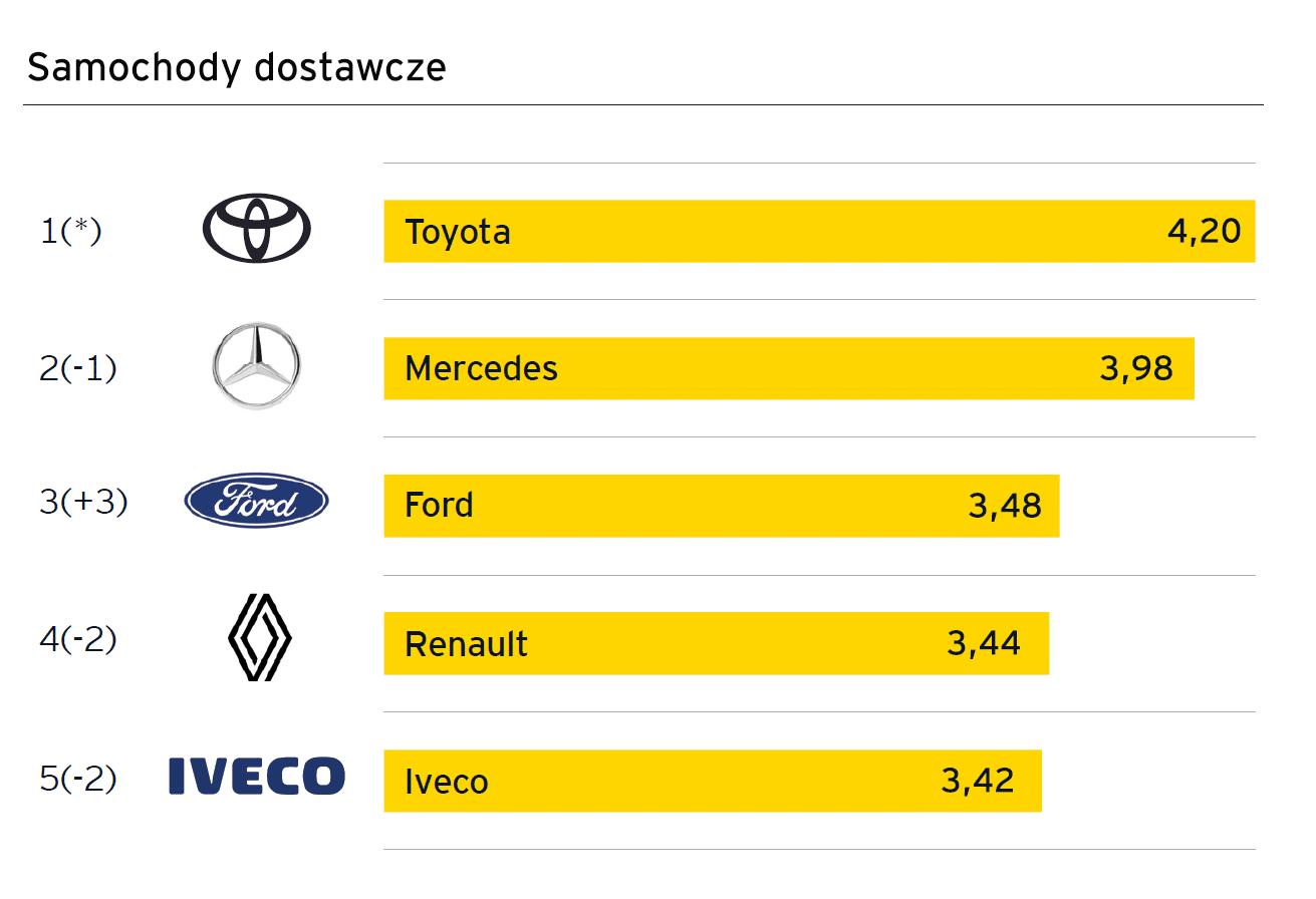 Toyota liderem segmentu aut dostawczych