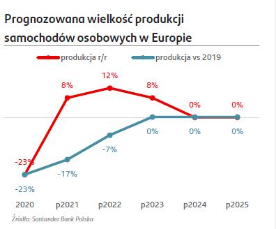 produkcja samchodów w europie