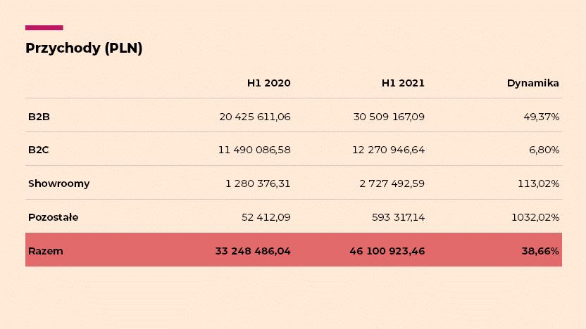 wyniki H12021