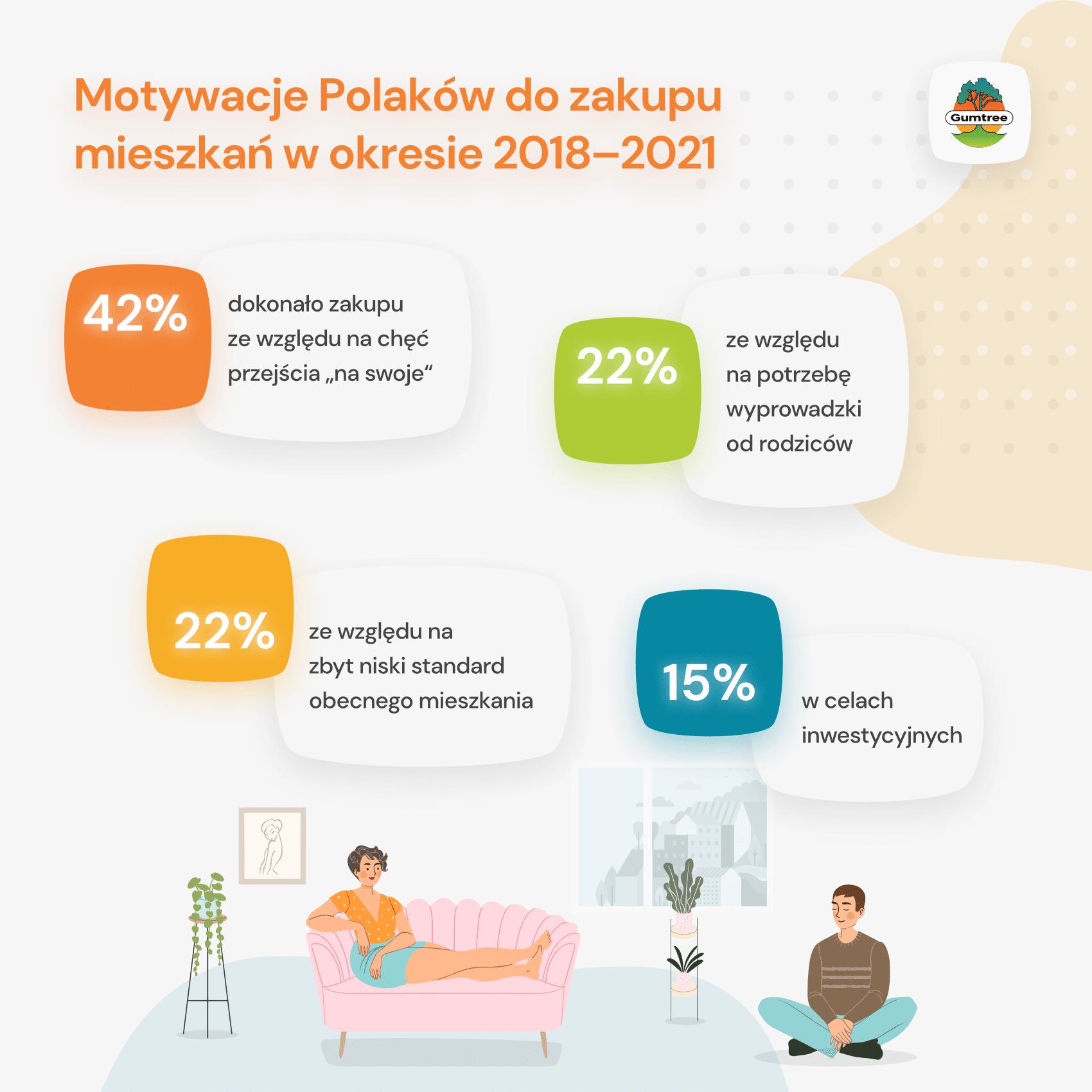 Ceny mieszkań wzrosły nawet o 20% w trakcie pandemii – co motywuje Polaków do zakupu