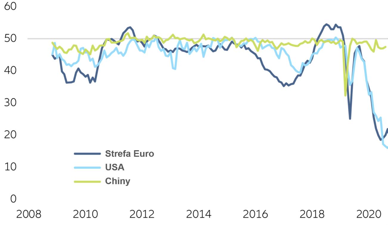 Dynamika i prognozy rozwoju inflacji w strefie euro