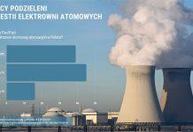 [INFOGRAFIKA] Czy Polacy chcą budowy elektrowni atomowych w Polsce