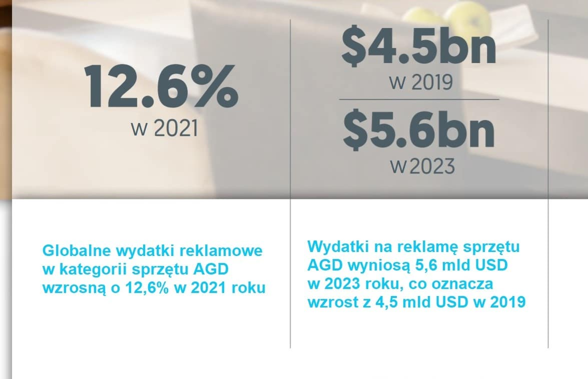 Zenith_Globalne wydatki na rekklamę AGD