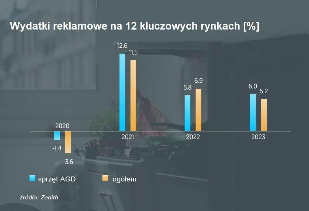 Zenith_Wydatki reklamowe na 12 głównych rynkach