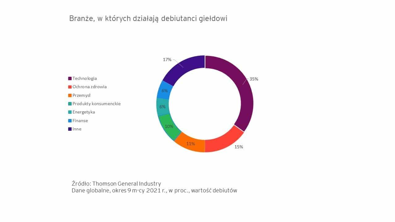 branże IPO 2021