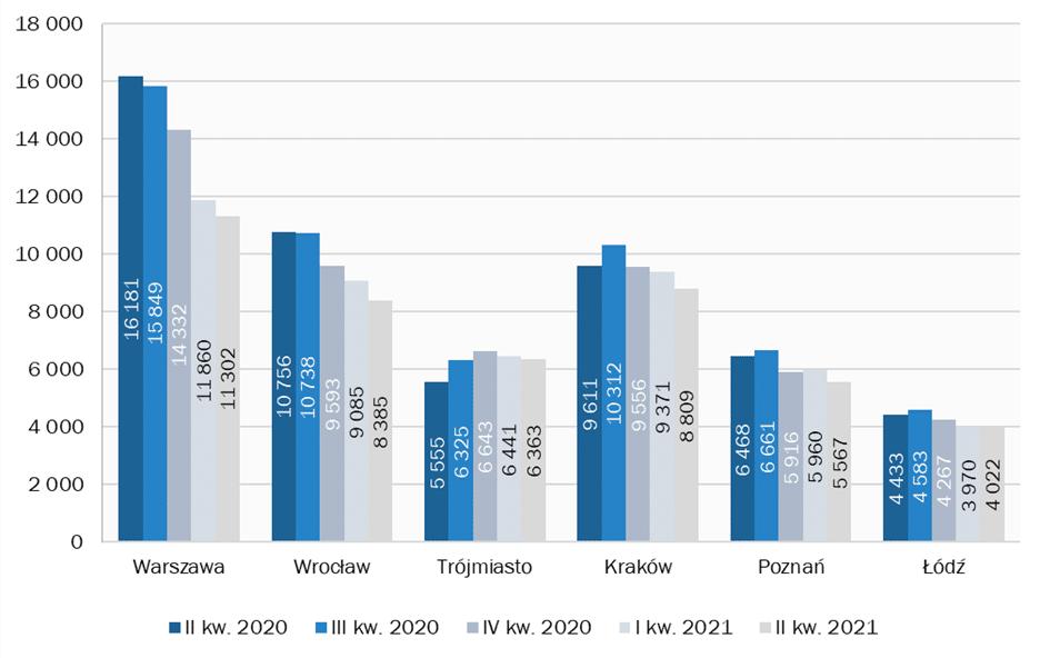 oferta mieszkań deweloperskich w Polsce topnieje