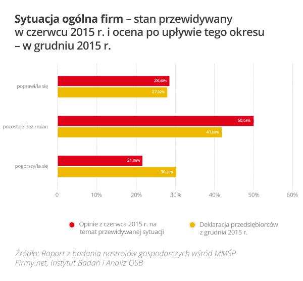 Rys_1_Sytuacja_ogolna_firm