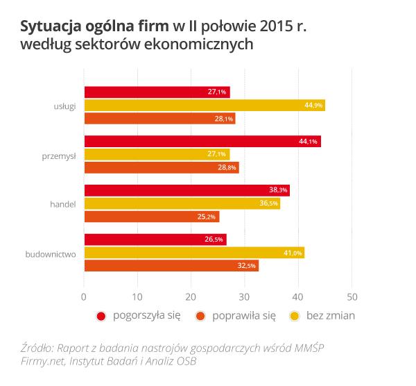 Rys_2_Sytuacja_ogolna_firm_w_II_połowie_2015_wg_sektorów