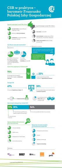 Infografika: CSR w praktyce