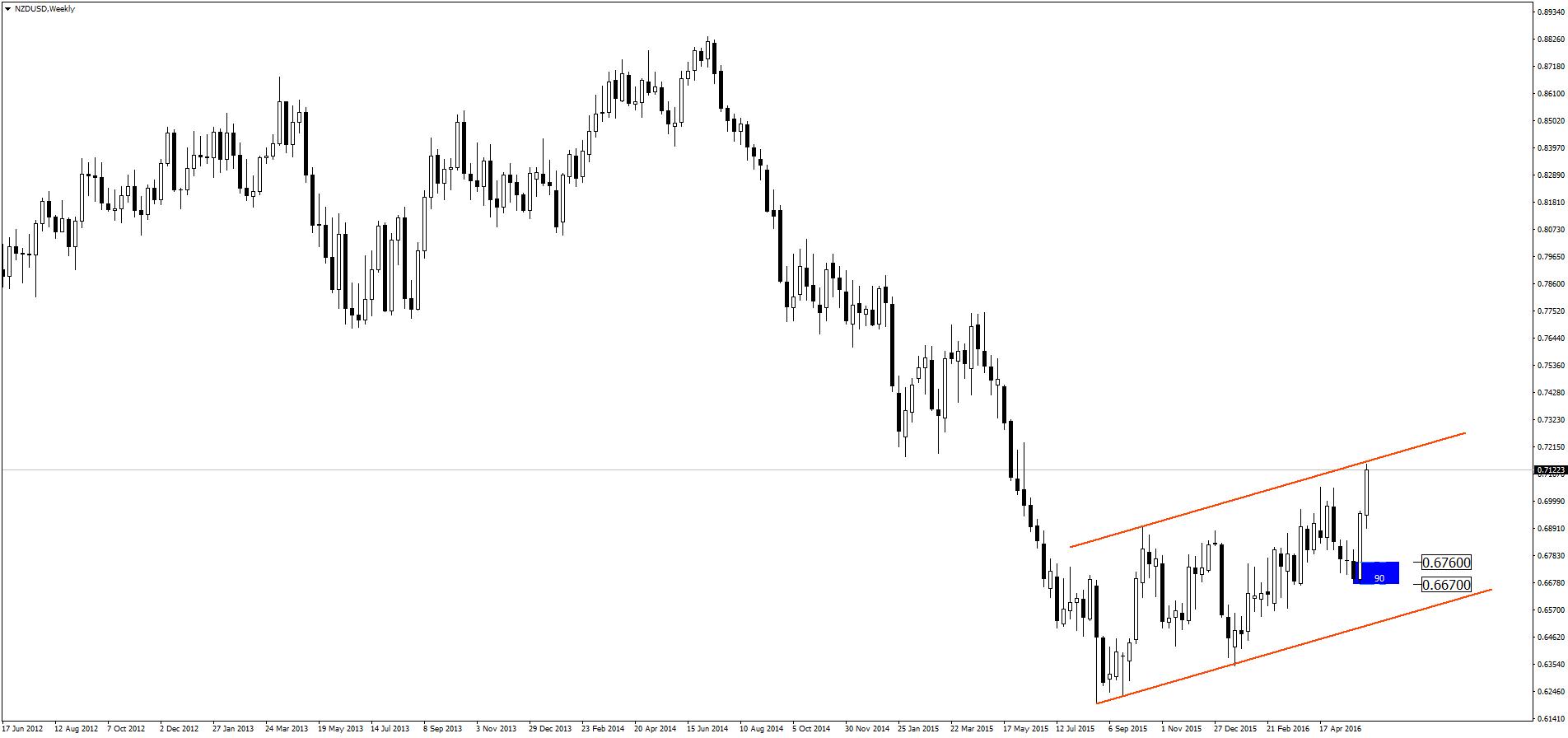 Chart NZDUSD, W1, 2016.06.09 08:25 UTC, Admiral Markets AS, MetaTrader 4, Real